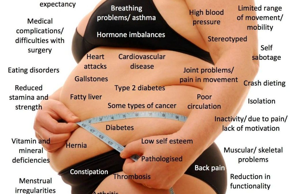 The effects of obesity on your body, health and life