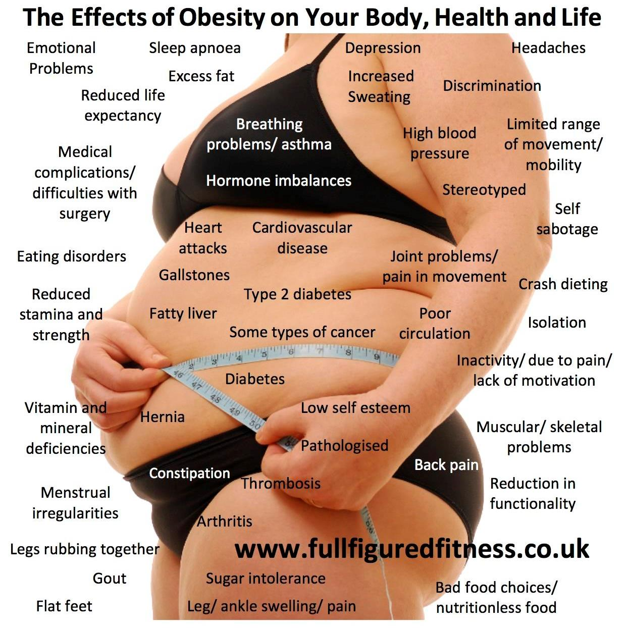 The possible effects of obesity on your body, health and life